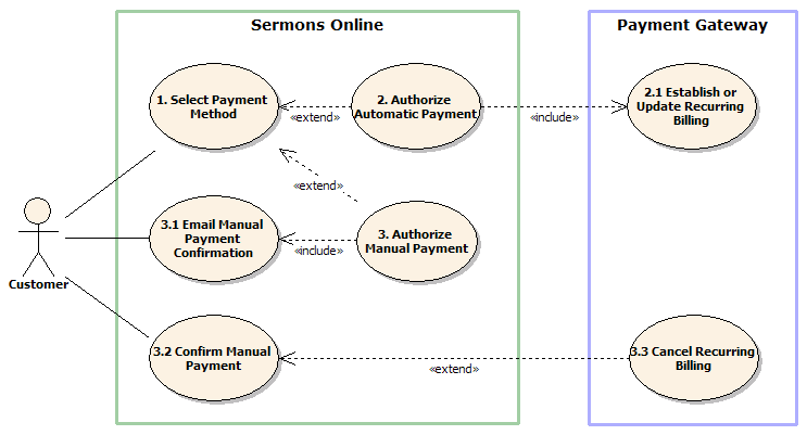 Select Payment Method Use Cases